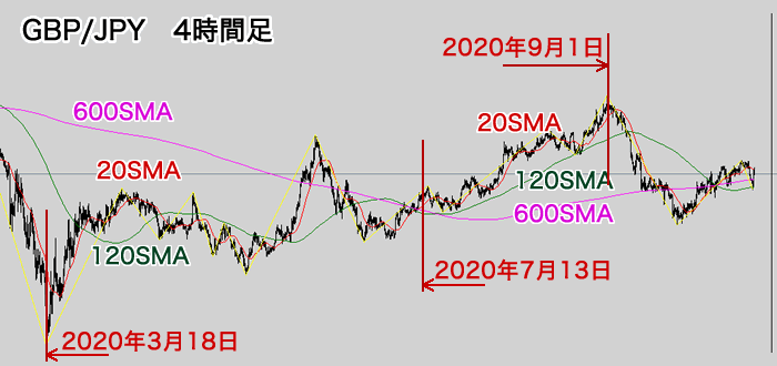 ポンド/円4時間足チャート(2020年3月~10月)
