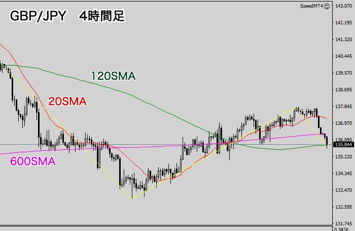 ポンド/円4時間足チャート(2020年10月8日)