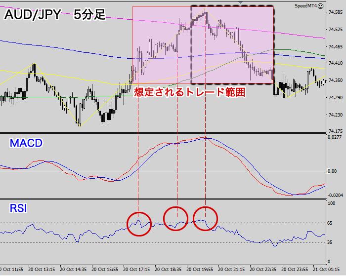 5分足エントリーポイント【豪ドル/円】2020年10月20日