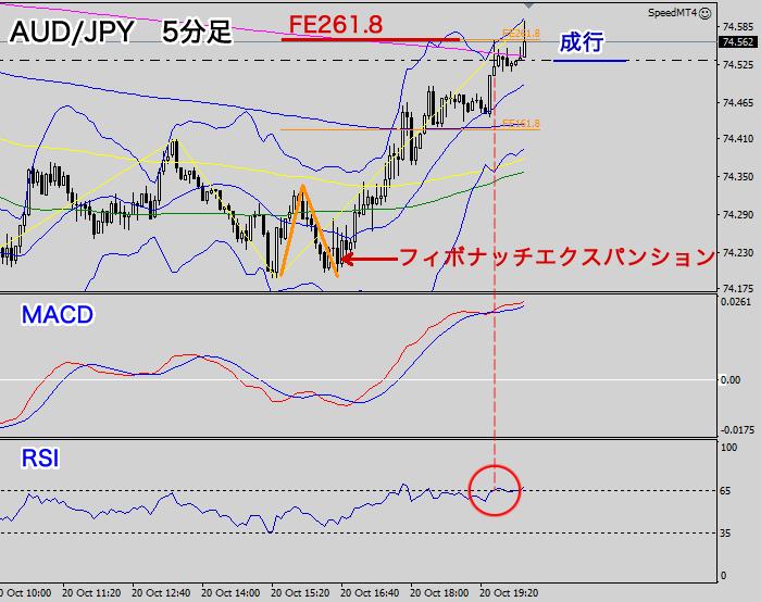 5分足チャート【AUD/JPY】2020年10月20日